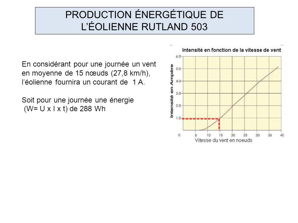 PRODUCTION ÉNERGÉTIQUE DE LÉOLIENNE RUTLAND 503 En considérant pour une journée un vent en moyenne de 15 nœuds (27,8 km/h), léolienne fournira un cour
