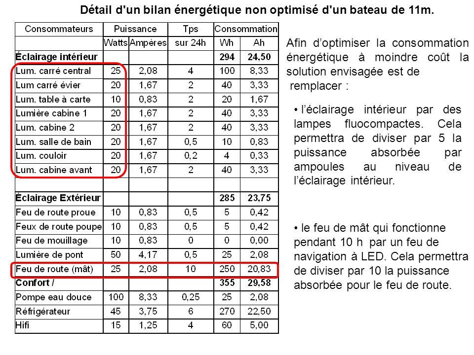 Détail d'un bilan énergétique non optimisé d'un bateau de 11m. Afin doptimiser la consommation énergétique à moindre coût la solution envisagée est de