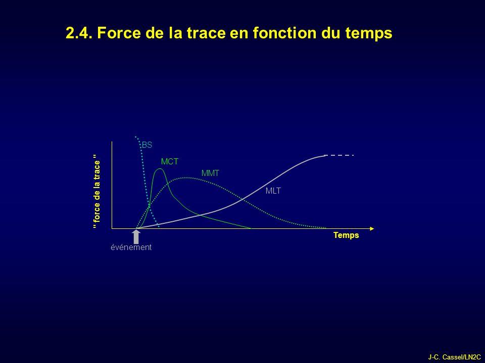 J-C.Cassel/LN2C force de la trace Temps événement BS MCT MMT MLT 2.4.