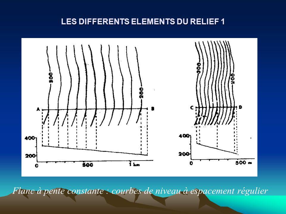 LES DIFFERENTS ELEMENTS DU RELIEF 1 Flanc à pente constante : courbes de niveau à espacement régulier