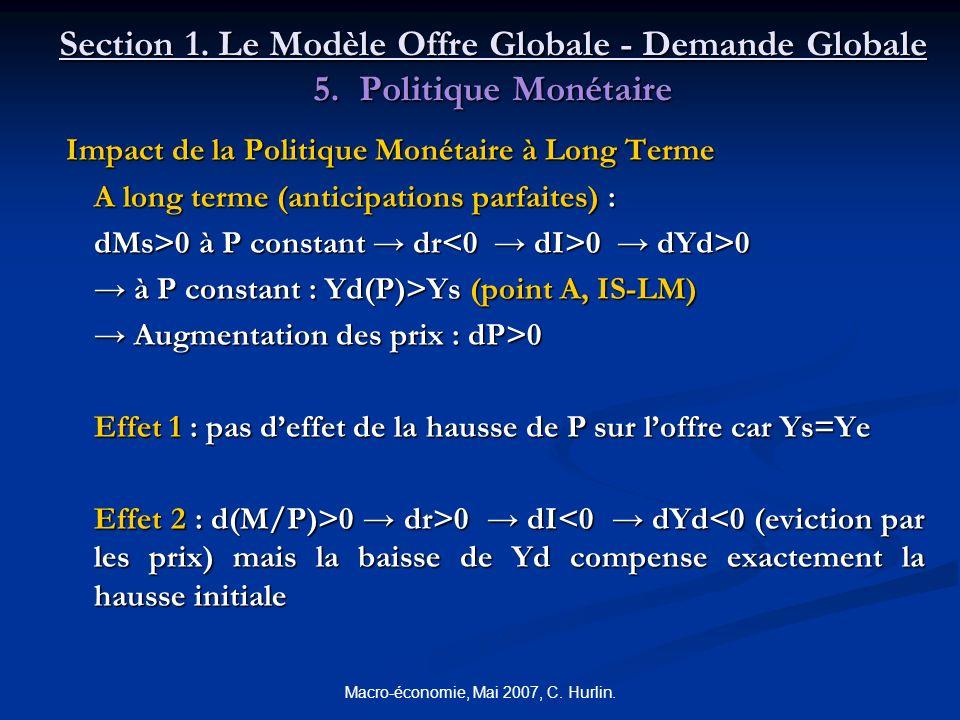 Macro-économie, Mai 2007, C. Hurlin. Section 1. Le Modèle Offre Globale - Demande Globale 5. Politique Monétaire Impact de la Politique Monétaire à Lo