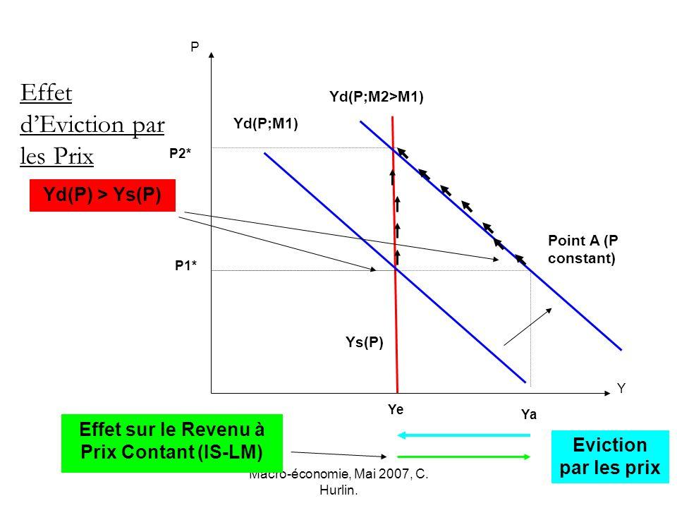 Macro-économie, Mai 2007, C. Hurlin. Point A (P constant) P2* Ye P Y Ys(P) P1* Effet dEviction par les Prix Yd(P;M2>M1) Ya Yd(P;M1) Effet sur le Reven