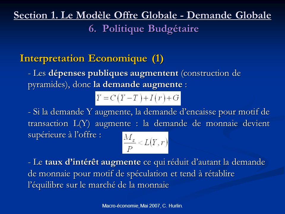 Macro-économie, Mai 2007, C. Hurlin. Section 1. Le Modèle Offre Globale - Demande Globale 6. Politique Budgétaire Interpretation Economique (1) Interp