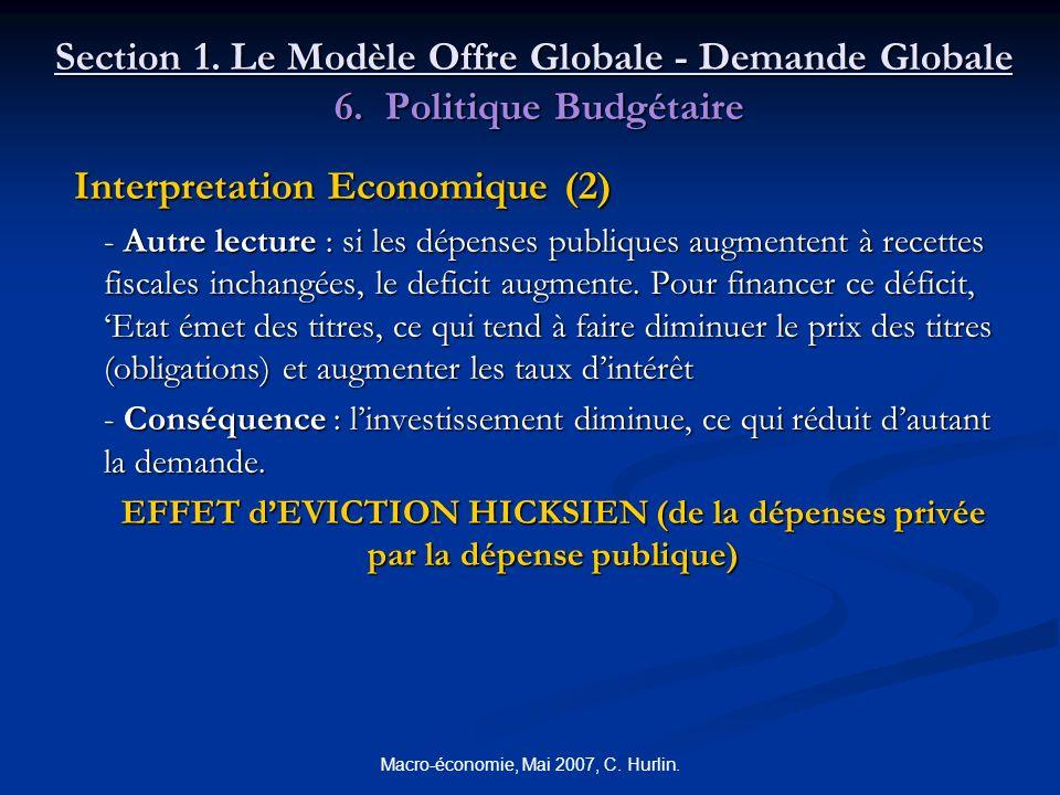 Macro-économie, Mai 2007, C. Hurlin. Section 1. Le Modèle Offre Globale - Demande Globale 6. Politique Budgétaire Interpretation Economique (2) Interp
