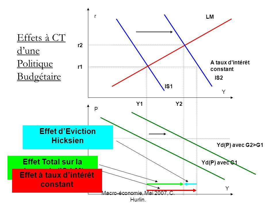 Macro-économie, Mai 2007, C. Hurlin. Yd(P) avec G1 IS1 P Y2Y1 r2 r1 r P Y Y LM IS2 Effets à CT dune Politique Budgétaire Yd(P) avec G2>G1 Effet Total