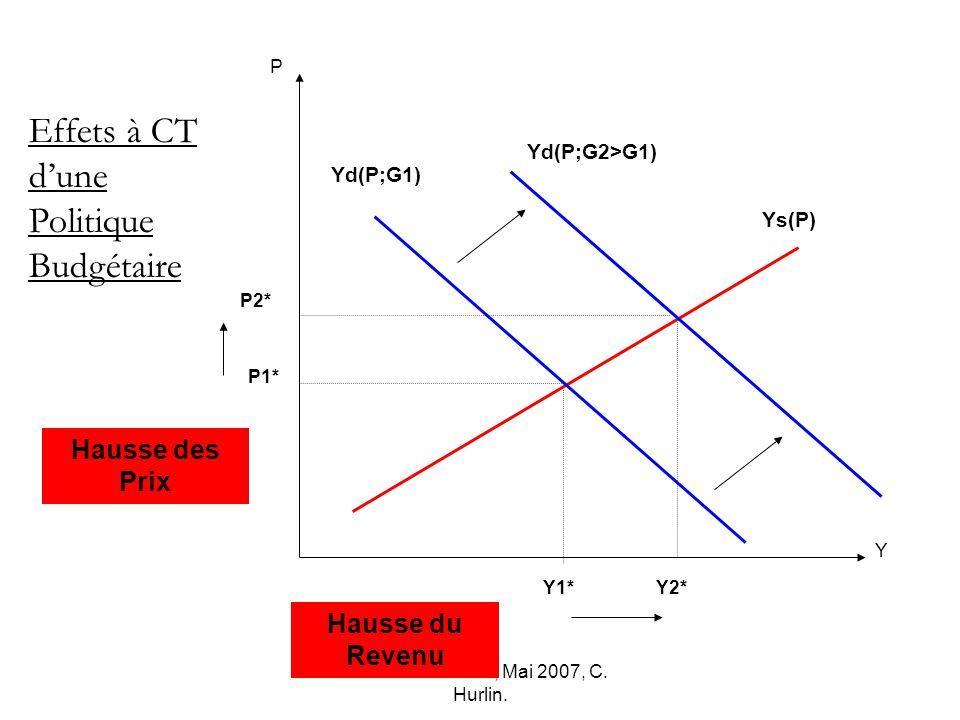 Macro-économie, Mai 2007, C. Hurlin. P2* Y1* P Y Ys(P) P1* Effets à CT dune Politique Budgétaire Yd(P;G2>G1) Y2* Yd(P;G1) Hausse des Prix Hausse du Re