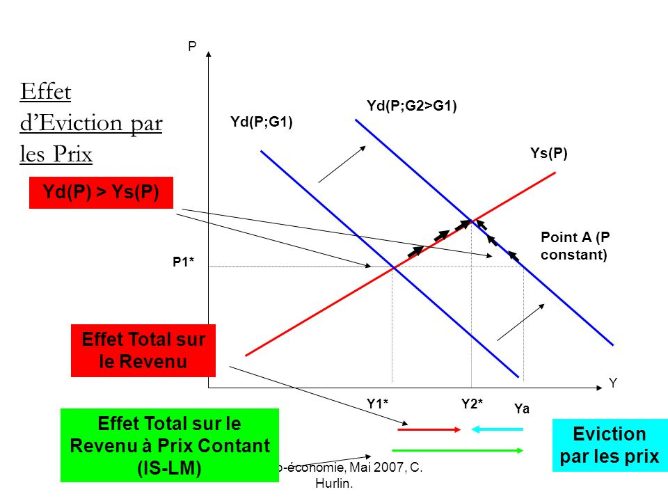 Macro-économie, Mai 2007, C. Hurlin. Point A (P constant) Y1* P Y Ys(P) P1* Effet dEviction par les Prix Yd(P;G2>G1) Ya Yd(P;G1) Effet Total sur le Re