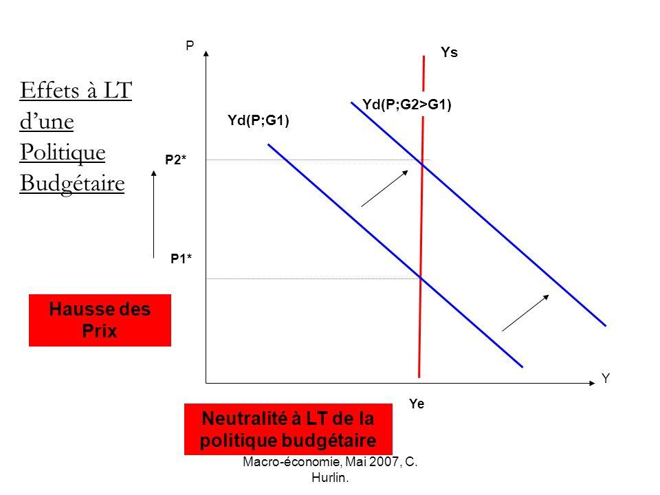 Macro-économie, Mai 2007, C. Hurlin. P2* Ye P Y Ys P1* Effets à LT dune Politique Budgétaire Yd(P;G2>G1) Yd(P;G1) Hausse des Prix Neutralité à LT de l