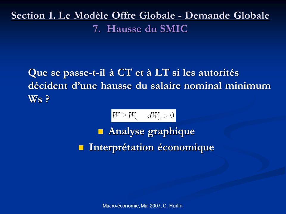 Macro-économie, Mai 2007, C. Hurlin. Section 1. Le Modèle Offre Globale - Demande Globale 7. Hausse du SMIC Que se passe-t-il à CT et à LT si les auto