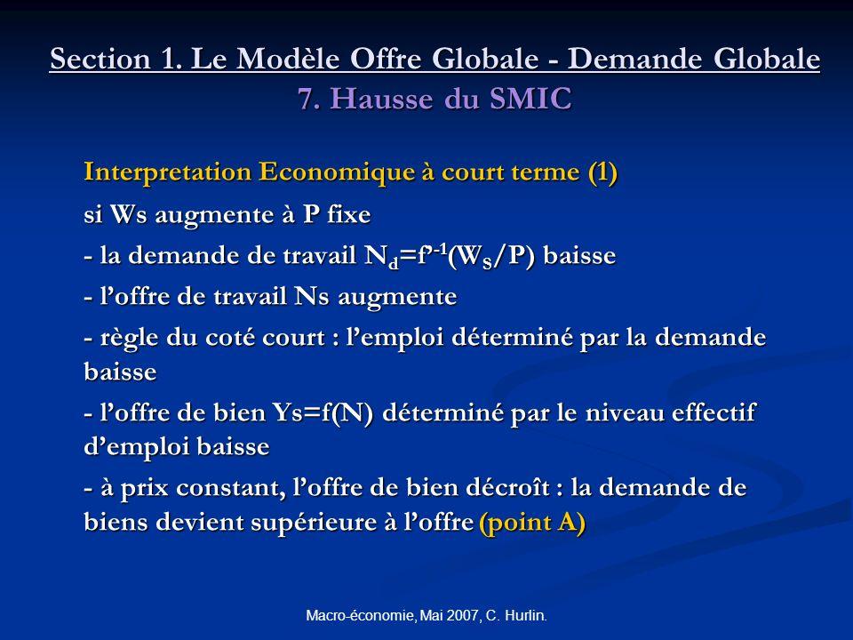 Macro-économie, Mai 2007, C. Hurlin. Section 1. Le Modèle Offre Globale - Demande Globale 7. Hausse du SMIC Interpretation Economique à court terme (1