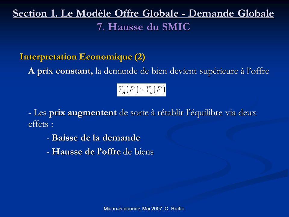 Macro-économie, Mai 2007, C. Hurlin. Section 1. Le Modèle Offre Globale - Demande Globale 7. Hausse du SMIC Interpretation Economique (2) Interpretati