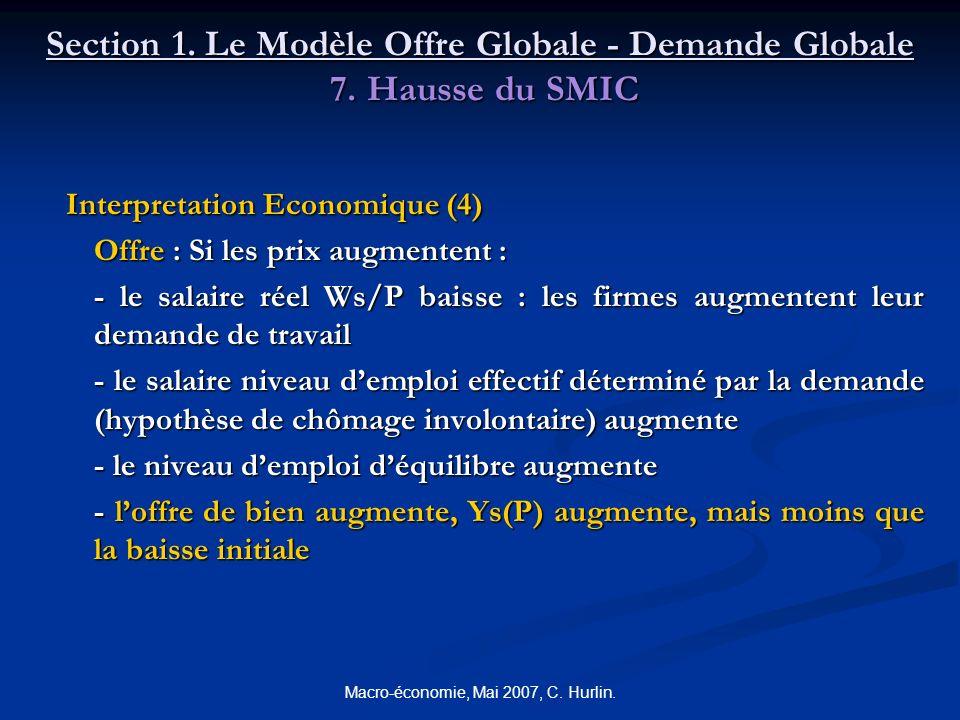 Macro-économie, Mai 2007, C. Hurlin. Section 1. Le Modèle Offre Globale - Demande Globale 7. Hausse du SMIC Interpretation Economique (4) Interpretati