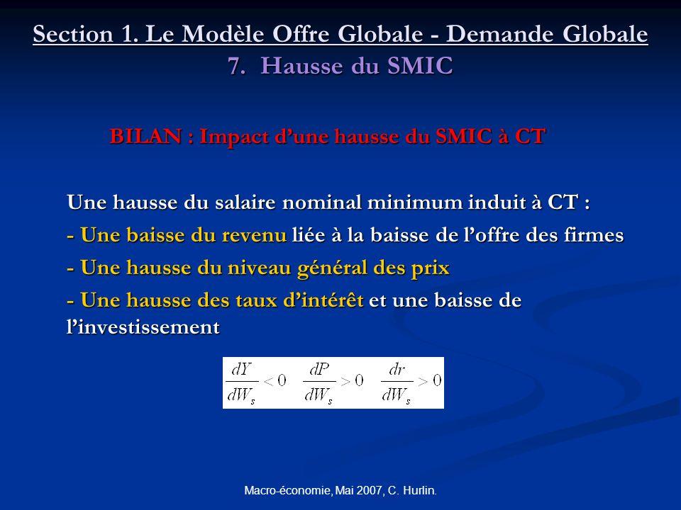 Macro-économie, Mai 2007, C. Hurlin. Section 1. Le Modèle Offre Globale - Demande Globale 7. Hausse du SMIC BILAN : Impact dune hausse du SMIC à CT Un