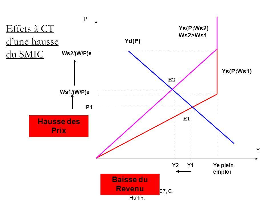 Macro-économie, Mai 2007, C. Hurlin. Y2 P2 P1 Ws2/(W/P)e Ws1/(W/P)e Y P Ye plein emploi Effets à CT dune hausse du SMIC Yd(P) Ys(P;Ws1) Ys(P;Ws2) Ws2>