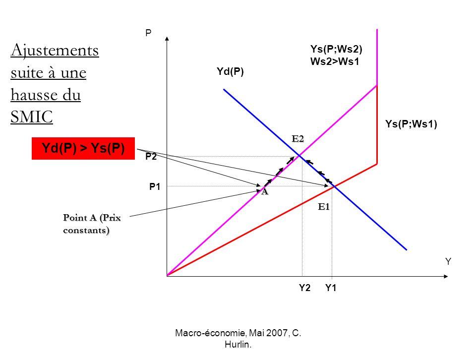 Macro-économie, Mai 2007, C. Hurlin. Point A (Prix constants) Y2 P2 P1 Y P Ajustements suite à une hausse du SMIC Yd(P) Ys(P;Ws1) Ys(P;Ws2) Ws2>Ws1 E1