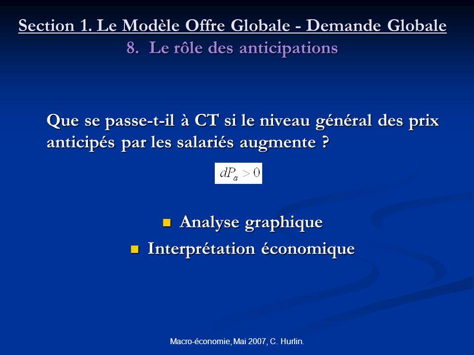 Macro-économie, Mai 2007, C. Hurlin. Section 1. Le Modèle Offre Globale - Demande Globale 8. Le rôle des anticipations Que se passe-t-il à CT si le ni