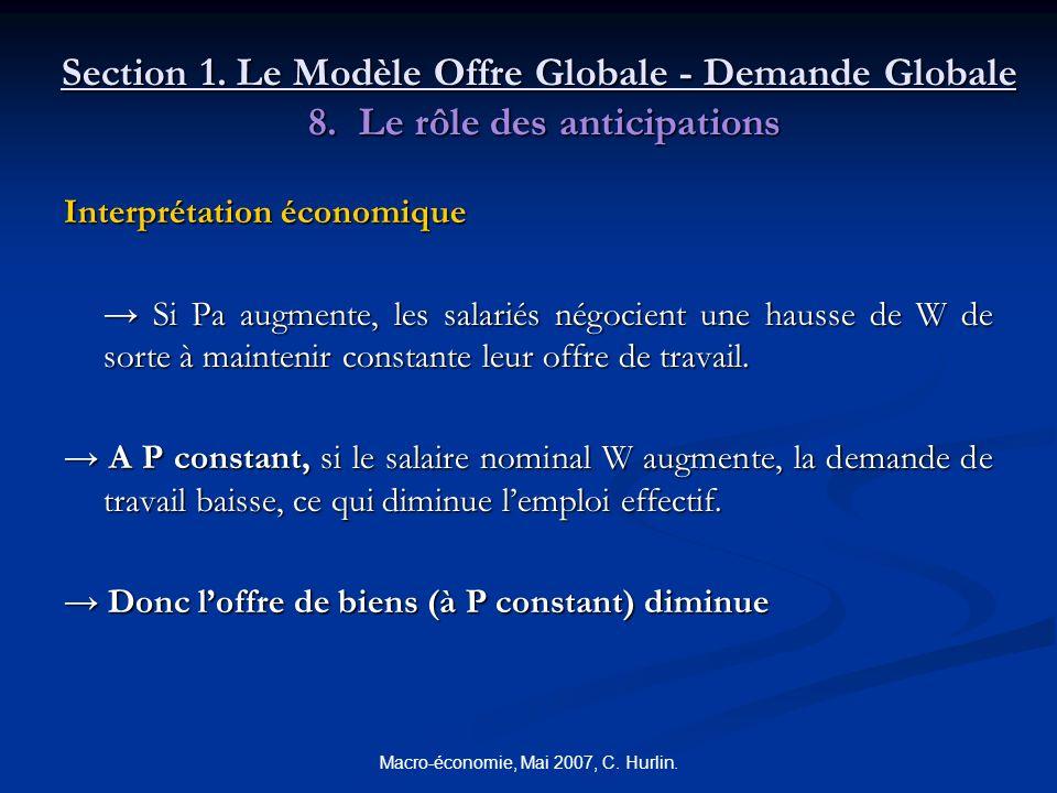 Macro-économie, Mai 2007, C. Hurlin. Section 1. Le Modèle Offre Globale - Demande Globale 8. Le rôle des anticipations Interprétation économique Si Pa