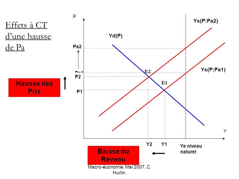 Macro-économie, Mai 2007, C. Hurlin. Pa2 P1 Pa1 Y2 P2 Y P Ye niveau naturel Effets à CT dune hausse de Pa Yd(P) Ys(P;Pa1) Ys(P;Pa2) E1 Y1 E2 Baisse du