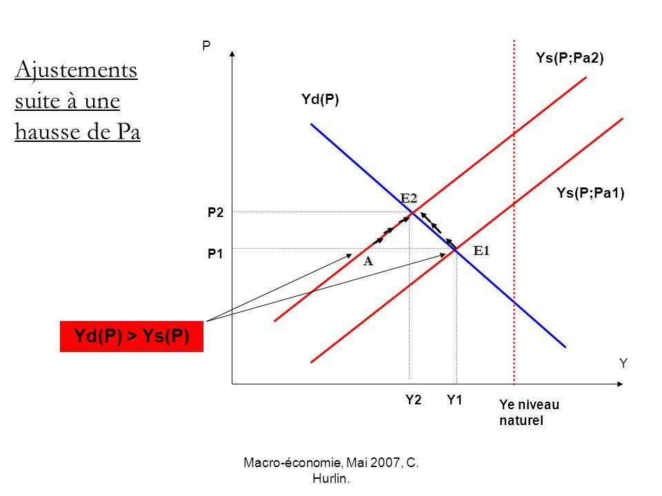 Macro-économie, Mai 2007, C. Hurlin. P1 Y2 P2 Y P Ye niveau naturel Ajustements suite à une hausse de Pa Yd(P) Ys(P;Pa1) Ys(P;Pa2) A Y1 E2 Yd(P) > Ys(