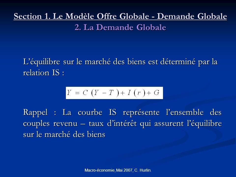 Macro-économie, Mai 2007, C. Hurlin. Section 1. Le Modèle Offre Globale - Demande Globale 2. La Demande Globale Léquilibre sur le marché des biens est
