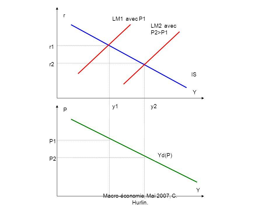 Macro-économie, Mai 2007, C. Hurlin. P1 P2 y2y1 r2 r1 r P Y Y LM1 avec P1 LM2 avec P2>P1 IS Yd(P)