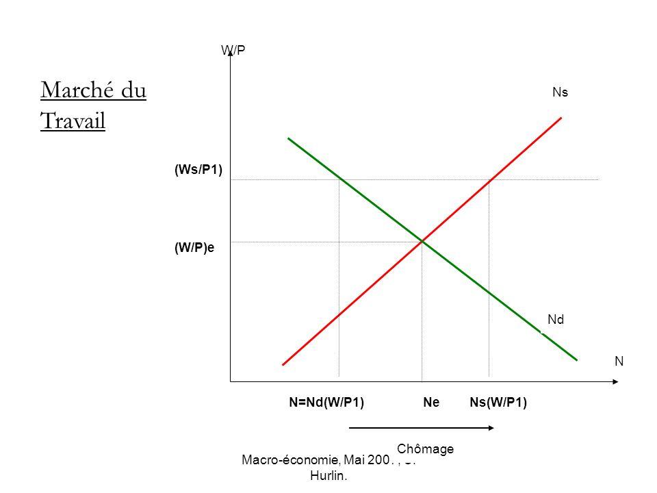 Macro-économie, Mai 2007, C. Hurlin. N Ns W/P (W/P)e (Ws/P1) Ne Marché du Travail Nd N=Nd(W/P1)Ns(W/P1) Chômage