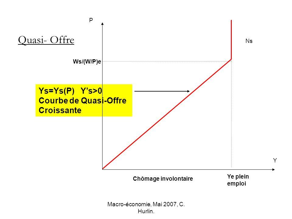 Macro-économie, Mai 2007, C. Hurlin. Ws/(W/P)e Y Ns P Ys=Ys(P) Ys>0 Courbe de Quasi-Offre Croissante Ye plein emploi Quasi- Offre Chômage involontaire