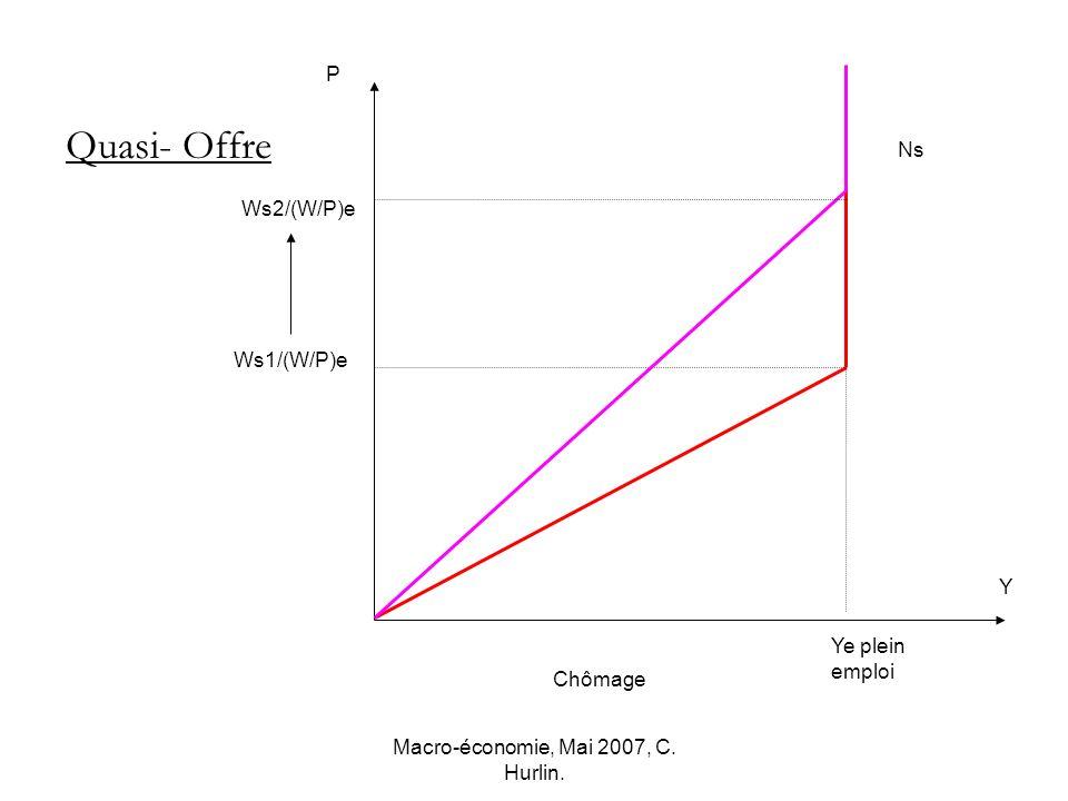 Macro-économie, Mai 2007, C. Hurlin. Ws2/(W/P)e Ws1/(W/P)e Y Ns P Ye plein emploi Quasi- Offre Chômage