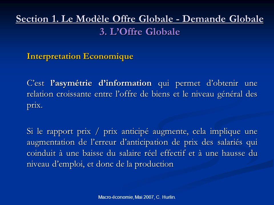 Macro-économie, Mai 2007, C. Hurlin. Section 1. Le Modèle Offre Globale - Demande Globale 3. LOffre Globale Interpretation Economique Cest lasymétrie
