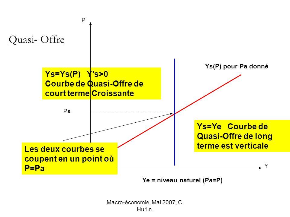Macro-économie, Mai 2007, C. Hurlin. P Y Ys(P) pour Pa donné Pa Ys=Ys(P) Ys>0 Courbe de Quasi-Offre de court terme Croissante Ye = niveau naturel (Pa=