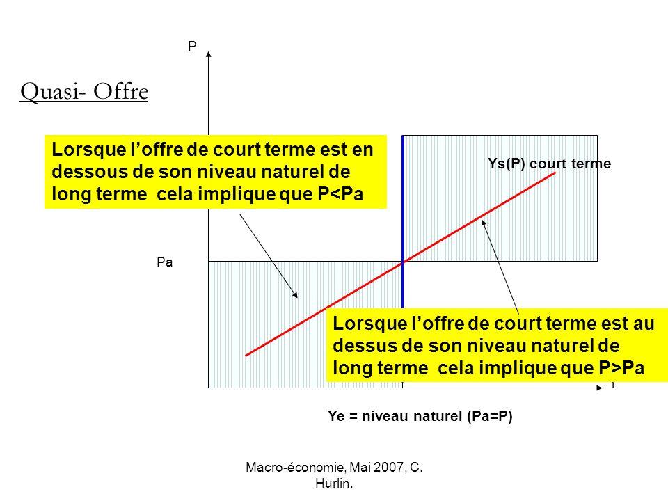 Macro-économie, Mai 2007, C. Hurlin. P Y Ys(P) court terme Pa Ye = niveau naturel (Pa=P) Quasi- Offre Lorsque loffre de court terme est en dessous de