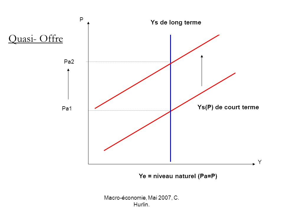 Macro-économie, Mai 2007, C. Hurlin. Ys(P) de court terme Ys de Long terme P Y Pa1 Ye = niveau naturel (Pa=P) Quasi- Offre Pa2 Ye = niveau naturel (Pa
