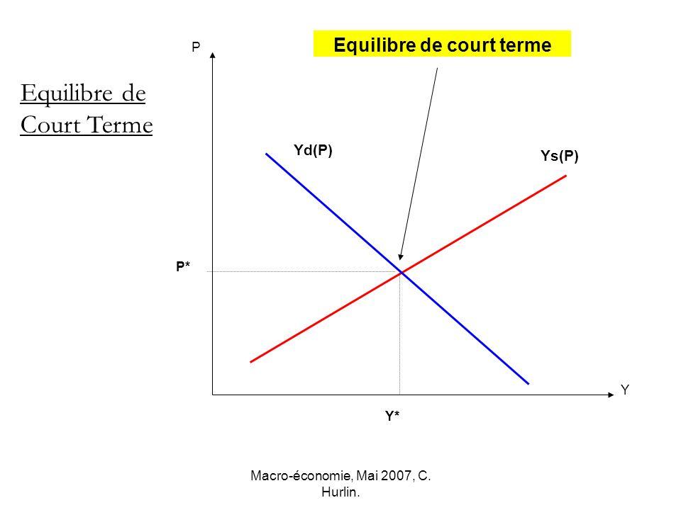 Macro-économie, Mai 2007, C. Hurlin. Y* P Y Ys(P) P* Equilibre de Court Terme Yd(P) Equilibre de court terme Y*