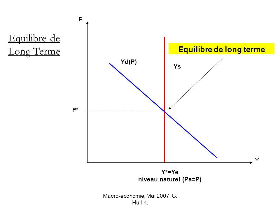 Macro-économie, Mai 2007, C. Hurlin. P Y Ys P* Y*=Ye niveau naturel (Pa=P) Equilibre de Long Terme Yd(P) Equilibre de long terme