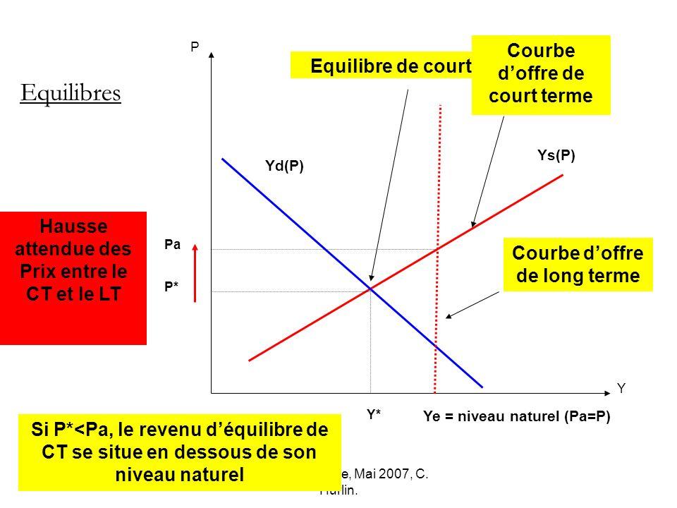 Macro-économie, Mai 2007, C. Hurlin. Pa Y* P Y Ys(P) P* Equilibres Yd(P) Equilibre de court terme Si P*<Pa, le revenu déquilibre de CT se situe en des