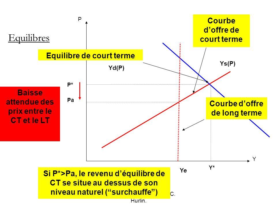 Macro-économie, Mai 2007, C. Hurlin. Pa Y* P Y Ys(P) P* Equilibres Yd(P) Equilibre de court terme Si P*>Pa, le revenu déquilibre de CT se situe au des