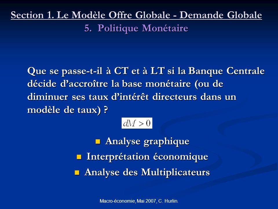 Macro-économie, Mai 2007, C. Hurlin. Section 1. Le Modèle Offre Globale - Demande Globale 5. Politique Monétaire Que se passe-t-il à CT et à LT si la
