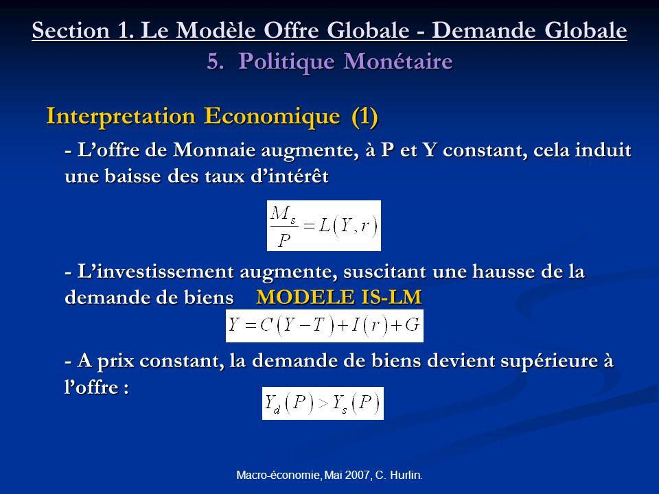 Macro-économie, Mai 2007, C. Hurlin. Section 1. Le Modèle Offre Globale - Demande Globale 5. Politique Monétaire Interpretation Economique (1) Interpr