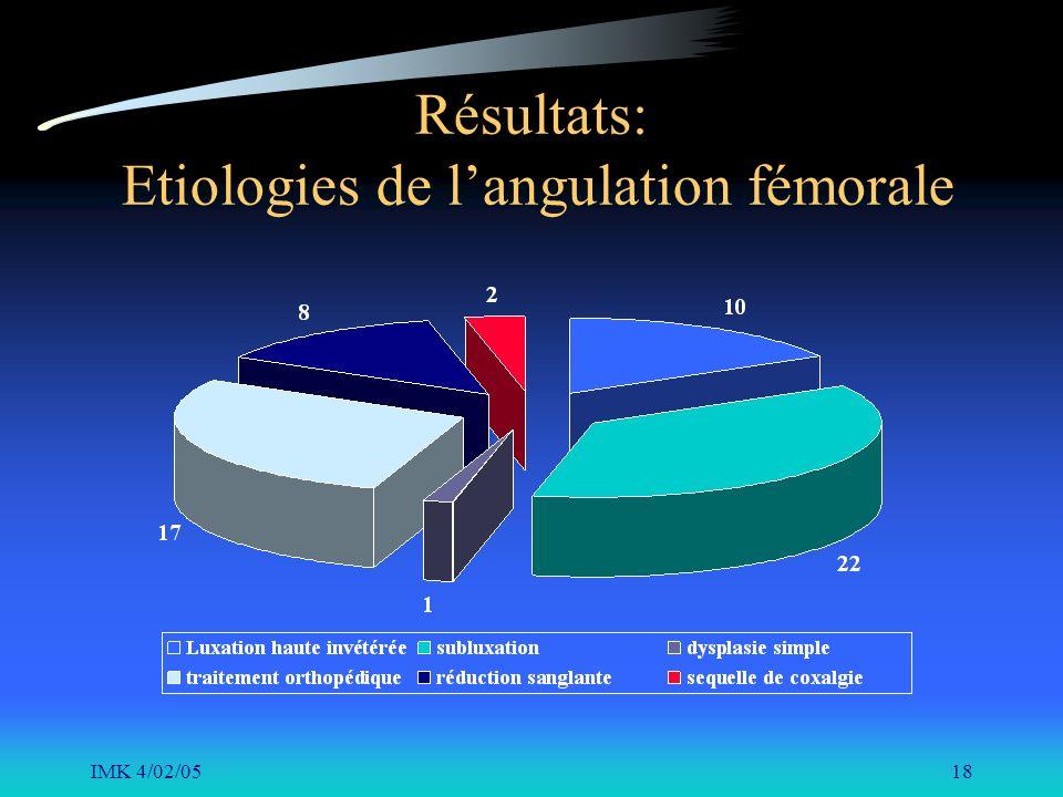 IMK 4/02/0518 Résultats: Etiologies de langulation fémorale