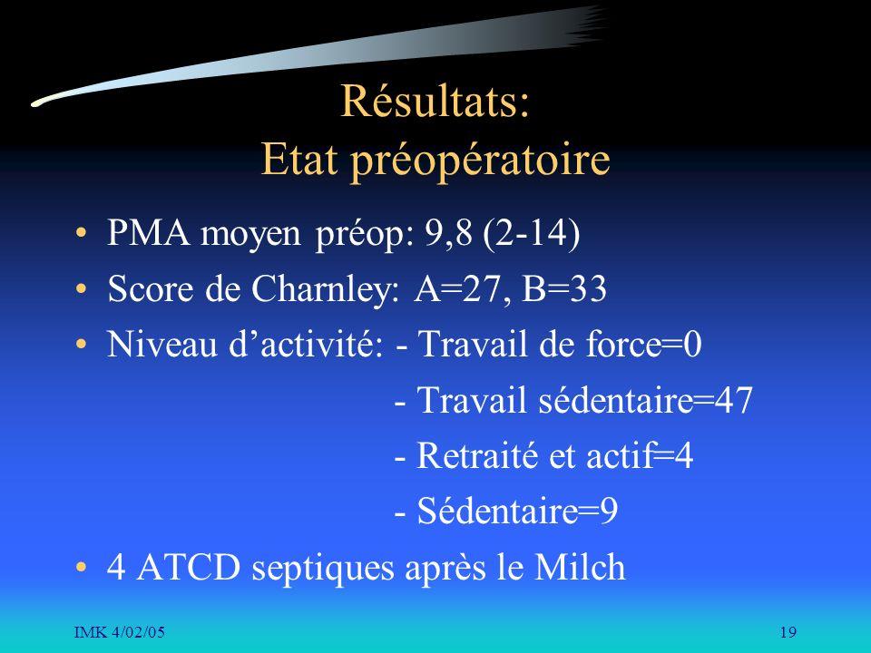 IMK 4/02/0519 Résultats: Etat préopératoire PMA moyen préop: 9,8 (2-14) Score de Charnley: A=27, B=33 Niveau dactivité: - Travail de force=0 - Travail