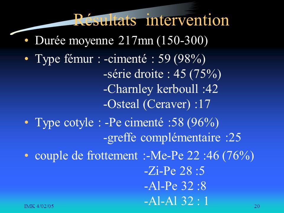 IMK 4/02/0520 Résultats intervention Durée moyenne 217mn (150-300) Type fémur : -cimenté : 59 (98%) -série droite : 45 (75%) -Charnley kerboull :42 -O