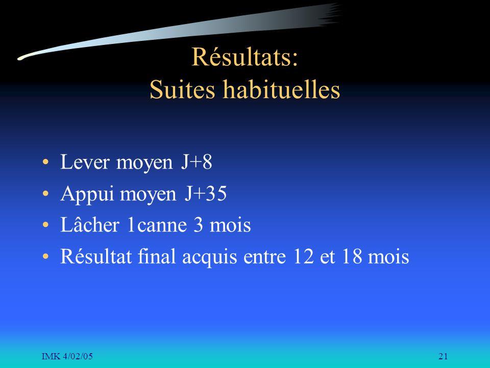 IMK 4/02/0521 Résultats: Suites habituelles Lever moyen J+8 Appui moyen J+35 Lâcher 1canne 3 mois Résultat final acquis entre 12 et 18 mois