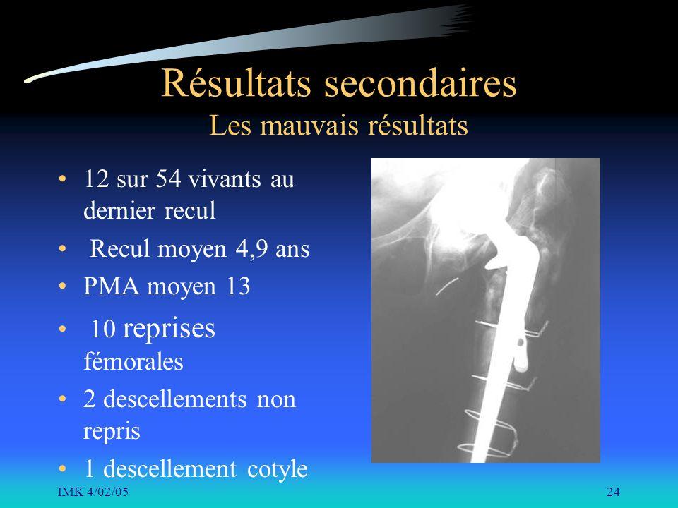 IMK 4/02/0524 Résultats secondaires Les mauvais résultats 12 sur 54 vivants au dernier recul Recul moyen 4,9 ans PMA moyen 13 10 reprises fémorales 2