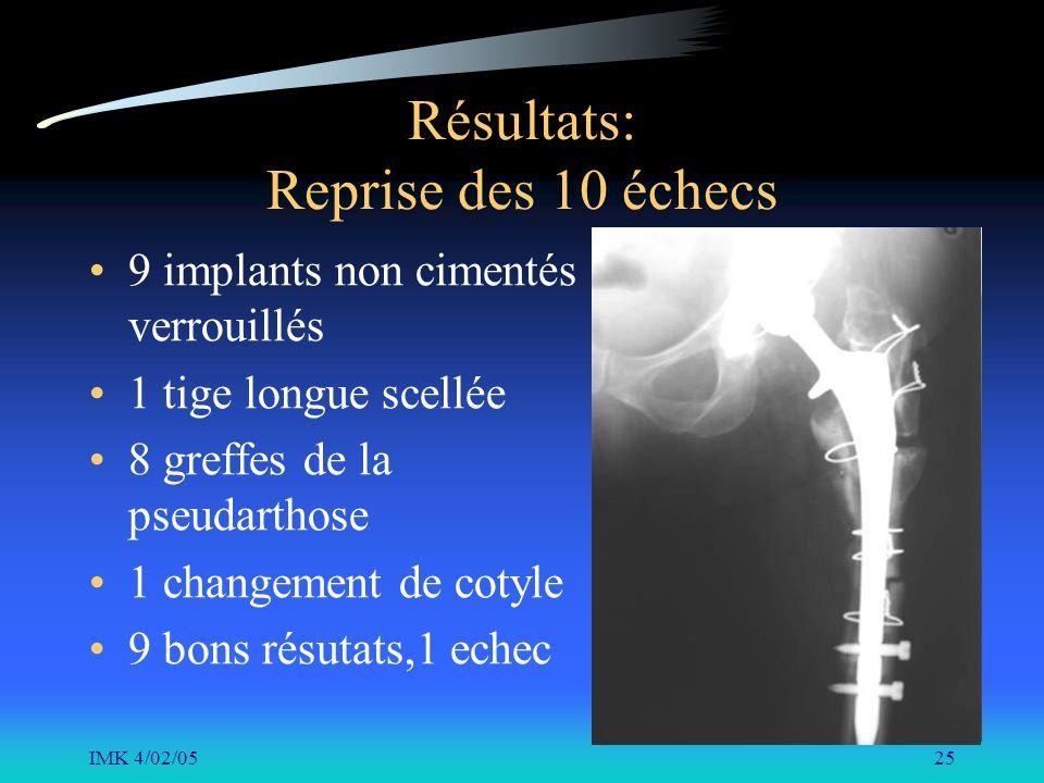 IMK 4/02/0525 Résultats: Reprise des 10 échecs 9 implants non cimentés verrouillés 1 tige longue scellée 8 greffes de la pseudarthose 1 changement de