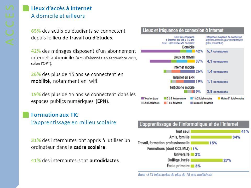 PRATIQUES Les usages de linternet Du plus classiques aux plus interactifs Le non usage dinternet Echanger, sinformer 86% consultent leurs mails (4,7 f/s) 63% vont sur les réseaux sociaux (4 f/s) Apprendre, se divertir 49% téléchargent des contenus (2,2 f/s) 65% visionnent des vidéos en streaming (3,3 f/s) Acheter, jouer en ligne 33% achètent en ligne (8 f/an) 21% jouent en ligne (3,3 f/s)