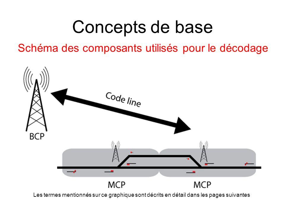 Concepts de base Schéma des composants utilisés pour le décodage Les termes mentionnés sur ce graphique sont décrits en détail dans les pages suivantes