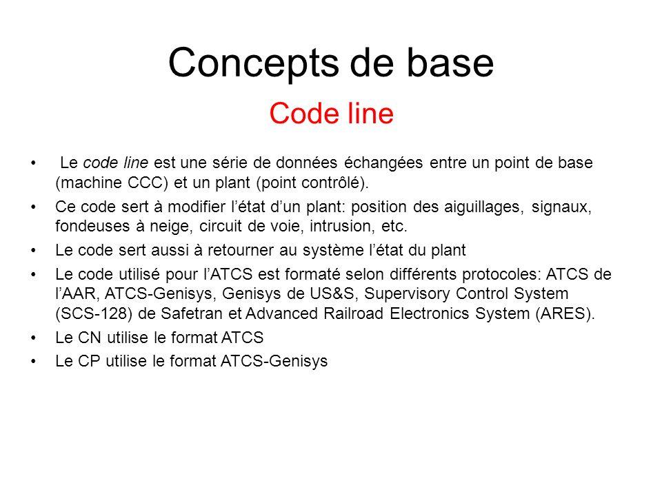 Concepts de base Code line Le code line est une série de données échangées entre un point de base (machine CCC) et un plant (point contrôlé). Ce code