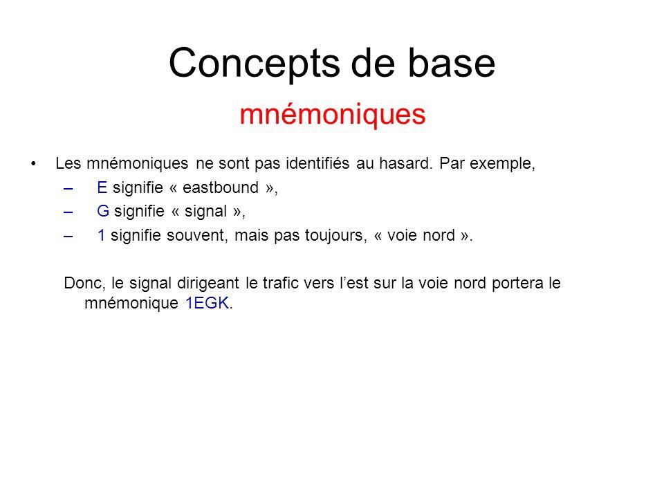 Concepts de base mnémoniques Les mnémoniques ne sont pas identifiés au hasard. Par exemple, –E signifie « eastbound », –G signifie « signal », –1 sign
