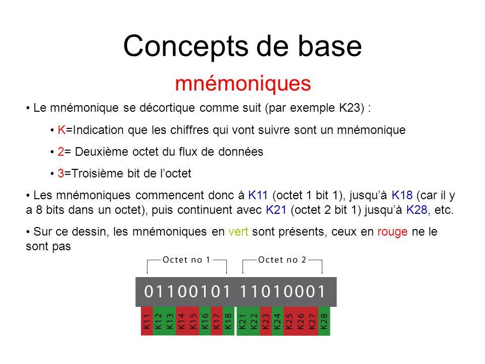 Concepts de base mnémoniques Le mnémonique se décortique comme suit (par exemple K23) : K=Indication que les chiffres qui vont suivre sont un mnémonique 2= Deuxième octet du flux de données 3=Troisième bit de loctet Les mnémoniques commencent donc à K11 (octet 1 bit 1), jusquà K18 (car il y a 8 bits dans un octet), puis continuent avec K21 (octet 2 bit 1) jusquà K28, etc.