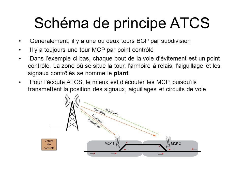 Schéma de principe ATCS Généralement, il y a une ou deux tours BCP par subdivision Il y a toujours une tour MCP par point contrôlé Dans lexemple ci-bas, chaque bout de la voie dévitement est un point contrôlé.